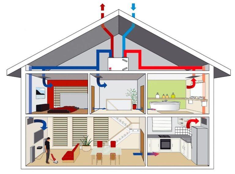 werking-ventilatiesysteem